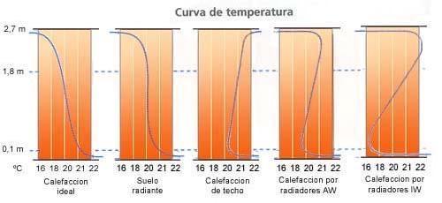 E commerce - Calefaccion radiadores o suelo radiante ...