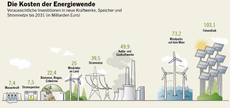 http://www.wiwo.de/infografiken/infografik-energiewende/6302488.html