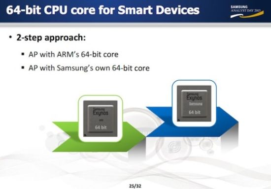 Samsung Analyst Day presentation