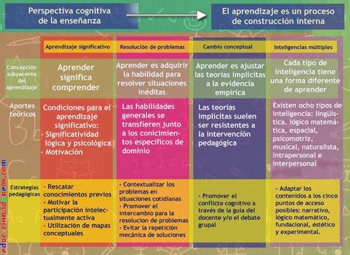 Perspectiva Cognitiva del Aprendizaje