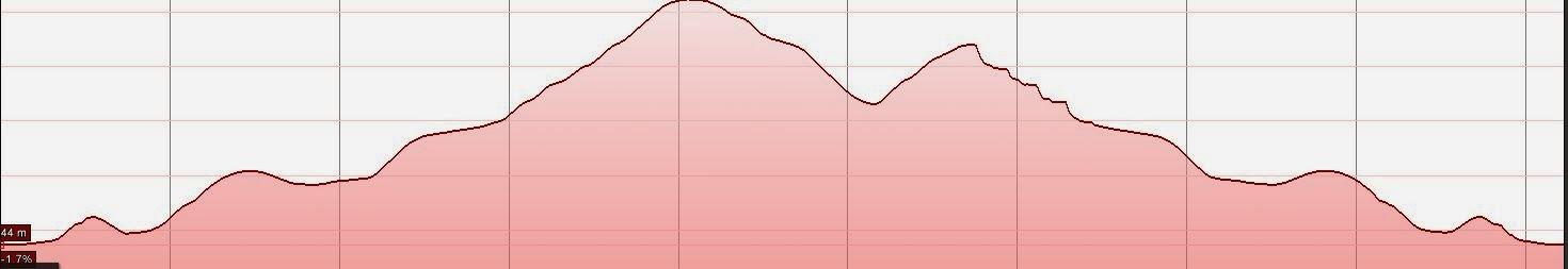 Perfil de la altura de la caminata urbana en Redwood City