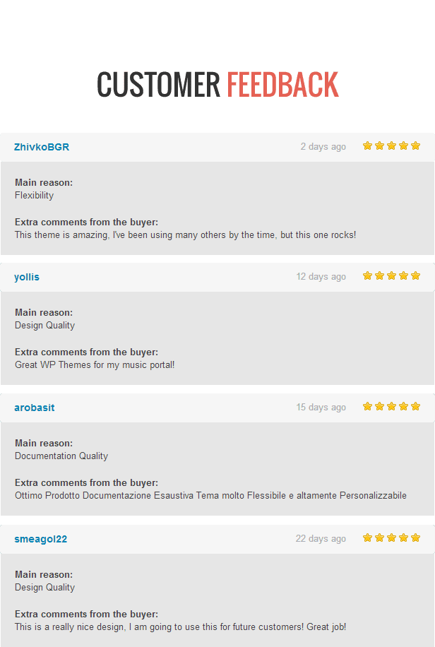 Customer Feedback - Delipress - Magazine and Review WordPress Theme