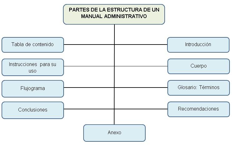 Administraci n moderna manual administrativo for Manual de procedimientos de una empresa de alimentos