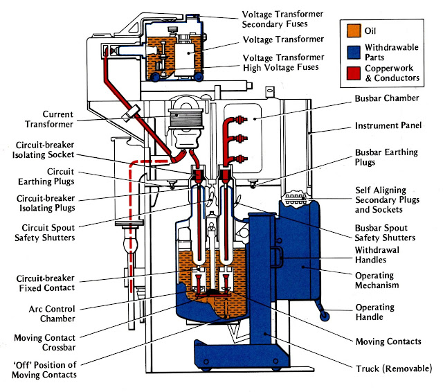 Engineering Search Engine   CHAPTER 2 HIGH VOLTAGE SWITCHGEAR on high voltage oil circuit breakers