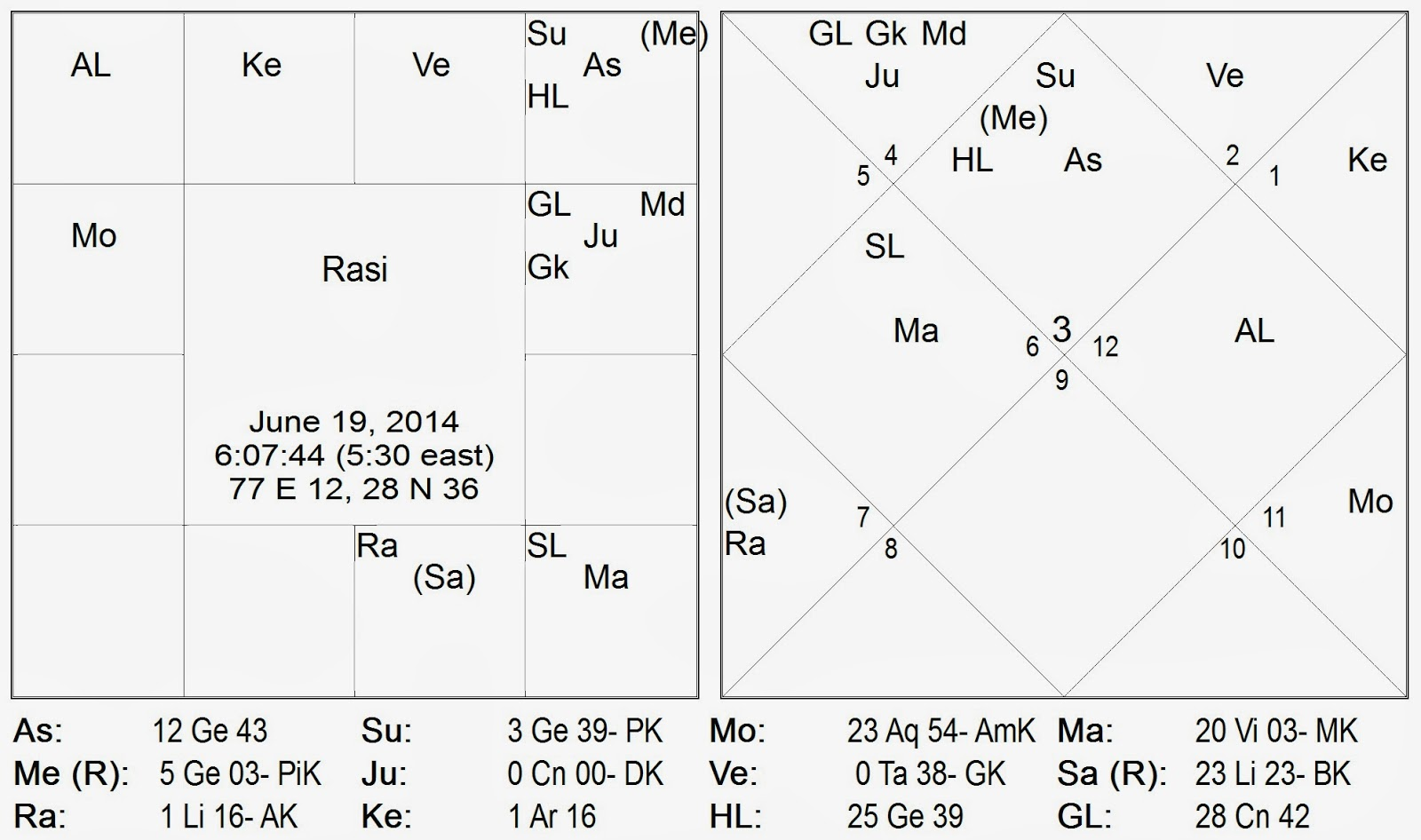The transit chart for the movement ofJupiter to its sign of exaltation