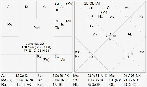 Vedic Astrology Consultancy & Research