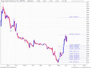 Analisa saham BEI mingguan.