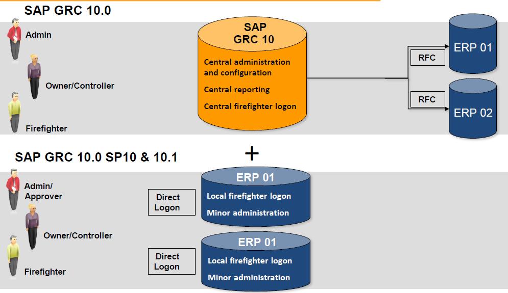GRC 10.1-Governance Risks and Compliance: SAP GRC Access Control 10.1 New Enhancements
