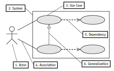 bienvenido the use case diagram consists of five very simple graphics that represent the system  actors  the goal of the diagram is to provide a high level explanation