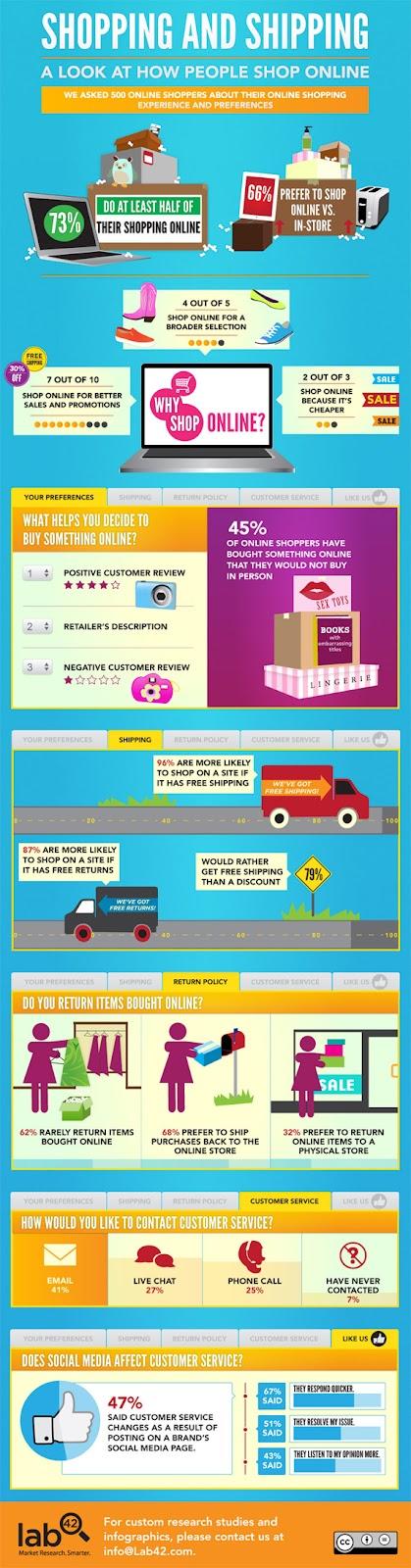 Infograficul realizat de Lab42 arata statistici din lumea e-commerce