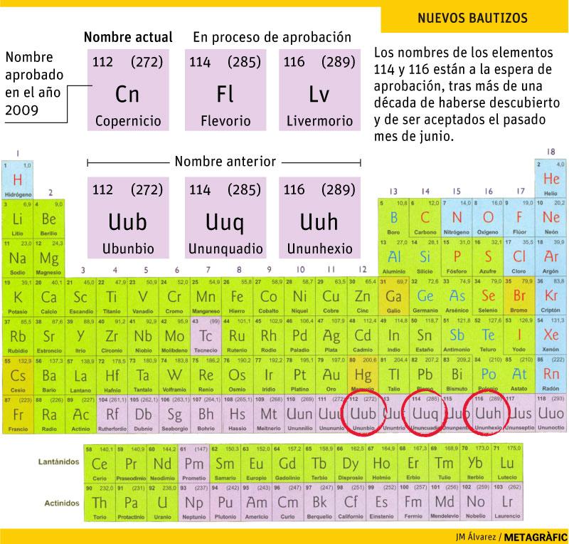 Para los curiosos. Nombre actual para los elementos 112, 114 y 116