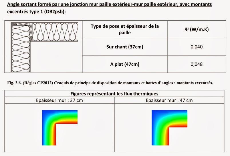 Calcul Coefficient Thermique