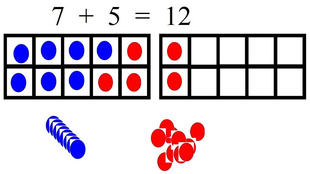 Comment apprendre les additions en jouant - Comment apprendre les tables de multiplication en jouant ...