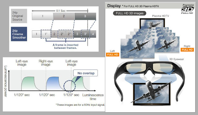 Panasonic 3D FULL HDTV Technology