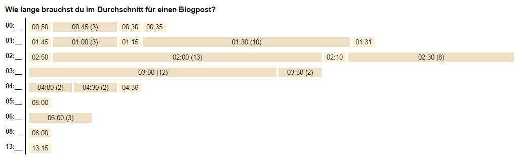 Wie lange brauchen Blogger im Durchschnitt für einen Blogpost?