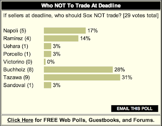 POLL: Reluctance To Deal Buchholz Or Tazawa
