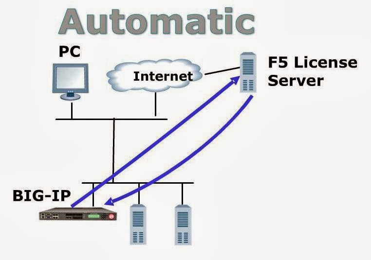 what is big-ip configuration utility