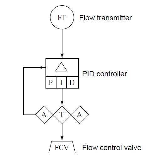 Automation and Instrumentation     SAMA       Diagrams   III