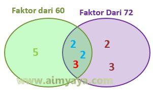 Gambar: FPB dari 60 dan 72 (diagram)