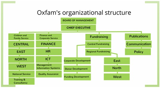 oxfam organistaional chart 2018-3-25 flat organisational structure introduction many organisations have organised their employees into layers employees with the most authority (power) will be in the top layers and those with the least will be in the bottom layers organisations will structure the layers in a number of different ways this article is about flat.