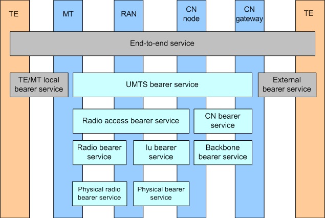 4shared Telecom Technical