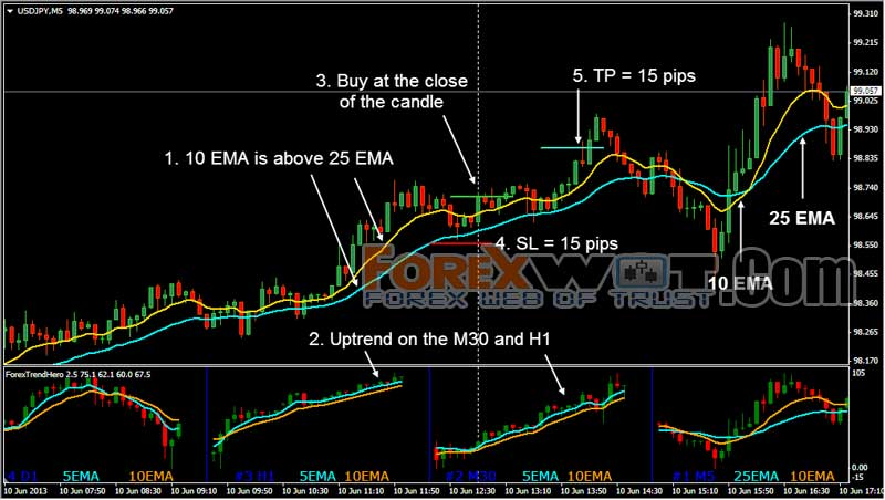 Simple price action forex trading strategies
