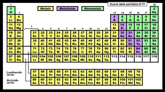 Metales y no metales los no metales excepto el hidrgeno estn situados en la tabla peridica de los elementos en el bloque p urtaz Image collections