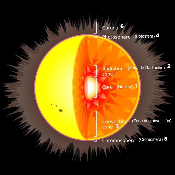 Vistas al Universo El SolLa luz de la vida y sus Manchas