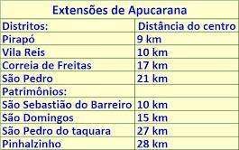 EXTENSÕES DE APUCARANA