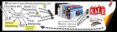 http://3.bp.blogspot.com/-8rILI7hxHlo/TteRg0wbKpI/AAAAAAAADHg/8unCIXorQDk/s1600/Online+affiliate+business+model+automate+process.png