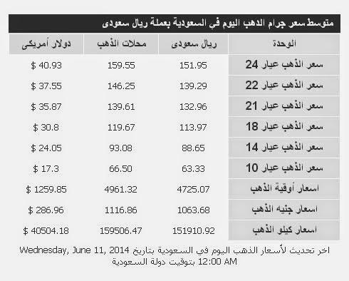أسعار الذهب اليوم الاربعاء 11-6-2014 في المملكة العربية السعودية بالريال
