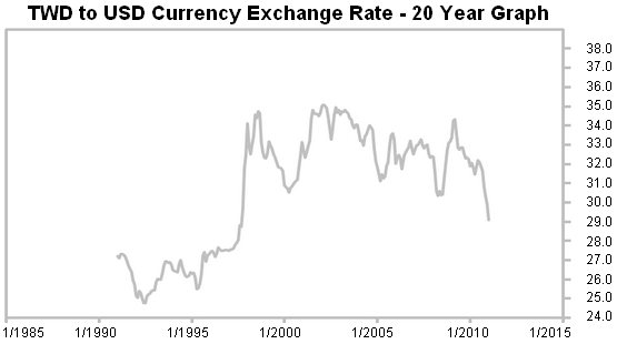20 year forex charts