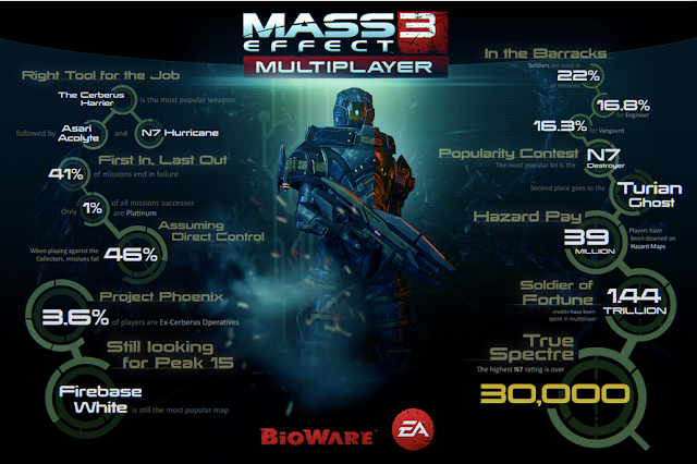 Mass Effect 3 Multiplayer Statistics