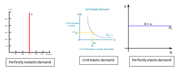 elastic unitary elastic or inelastic Definition of unitary elasticity: in economics, situation where a change in one  factor causes an equal or proportional change in another factor.