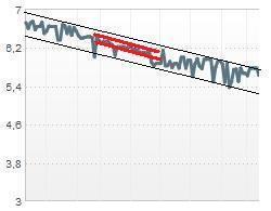 las líneas rojas marcan soportes y resistencias durante unas semanas mientras que las negras definen soportes y resistencias mayores.