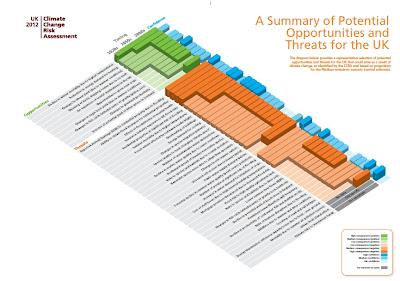 風險評估報告中,列出十幾項主要風險項目以視覺化圖像表示(引自英國氣候變遷風險評估)