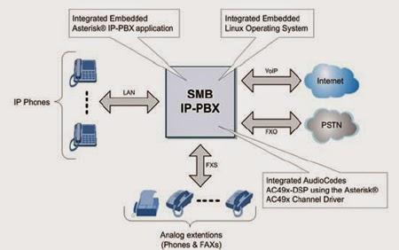 Những ưu điểm của IP PBX được xây dựng bằng Asterisk, Voipswitch