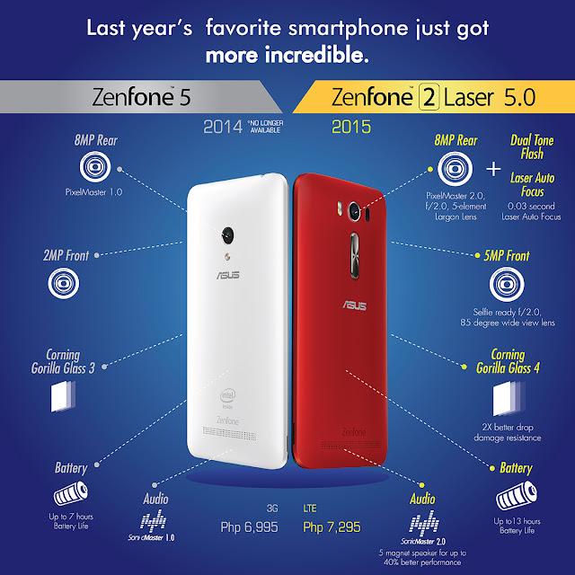 ASUS ZenFone 2 Comparison with Zenfone 5