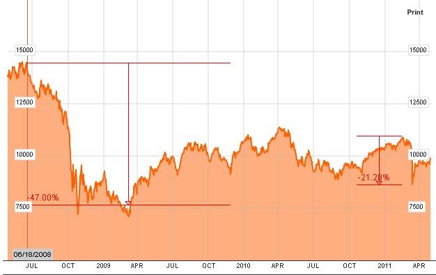Nikkei 225 Stock Index Summarys Bloomberg 2015 Personal Blog