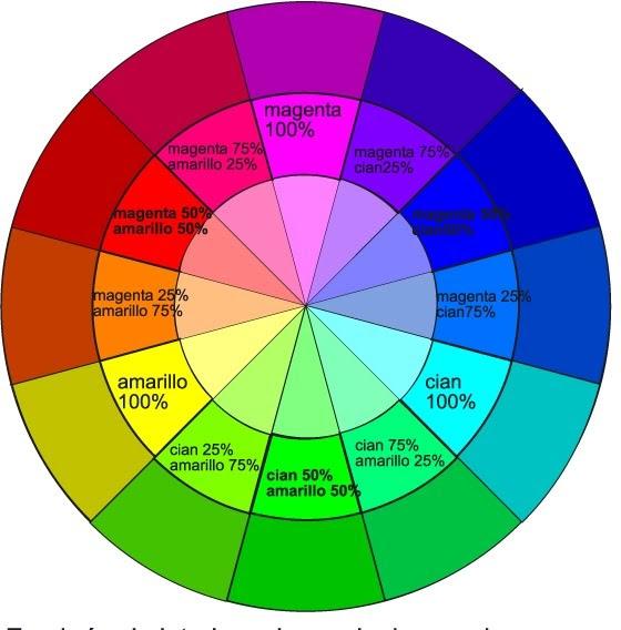 Color el c rculo crom tico - Circulo cromatico 12 colores ...