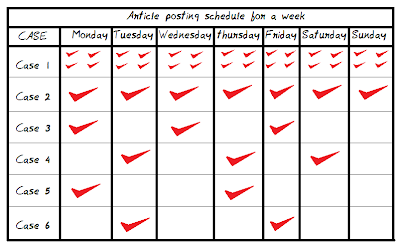 Article Posting schedule for a week