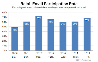 Click to view the Dec. 16, 2011 Retail Email Participation Rate larger
