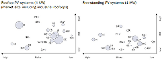 paises energia solar rentable