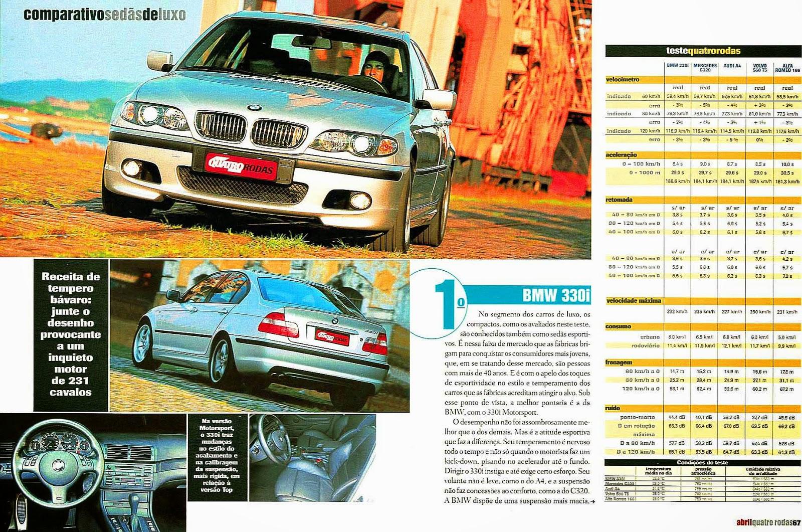 (W203): Avaliação - Revista Quatro Rodas - C320 x BMW 330i x Audi A4 x Volvo S60 T5 x Alfa Romeo 166 - abril/2002 501%2C067%2C42%2C04%2CTE