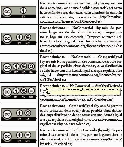 Tabla de licencias Creative Commons