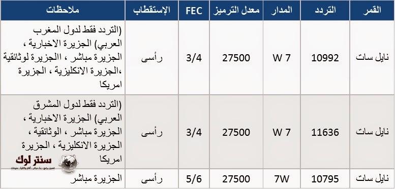 تردد قناة الجزيرة مباشر العامة الجديد 2015 علي النايل سات