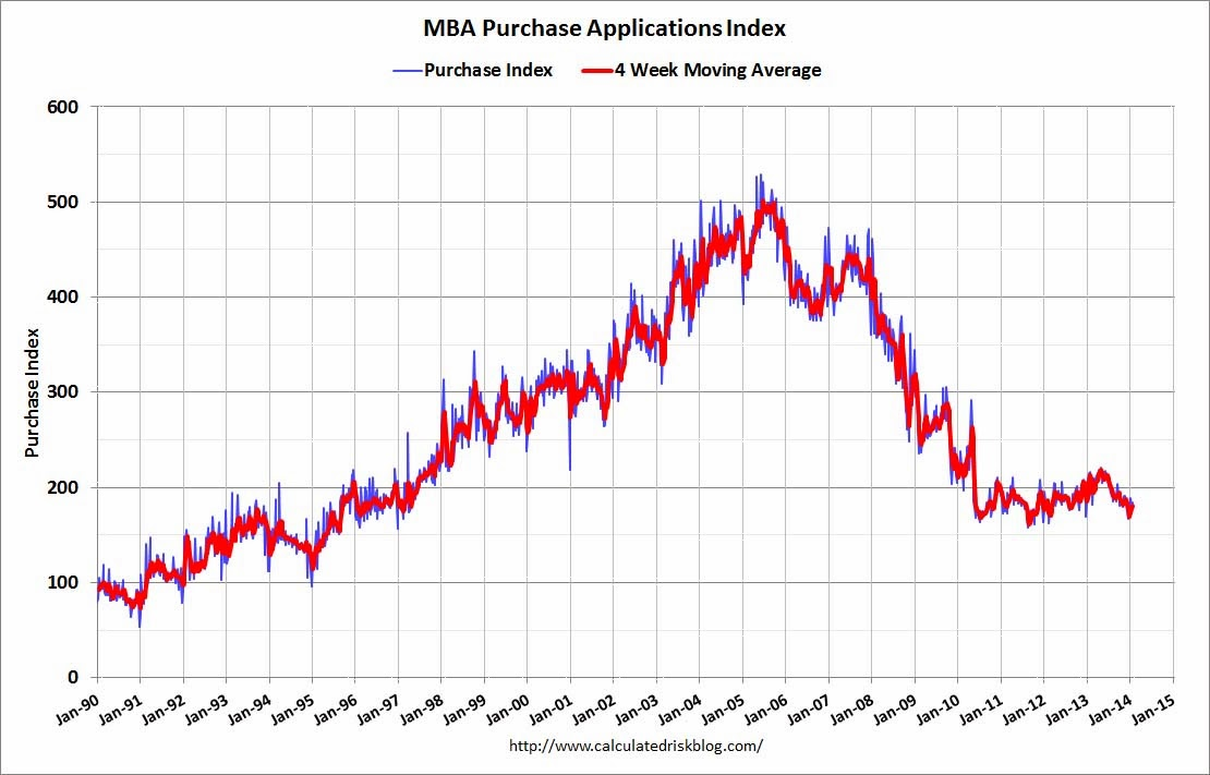 refinance applications increase slightly