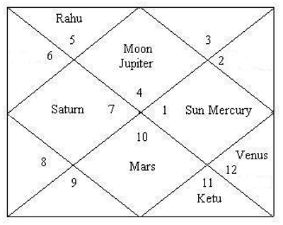 Glorious India Past Present On Horoscope And Date Of Birth Of