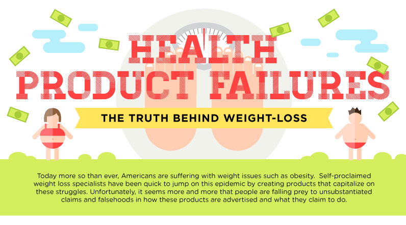 Image: Health Product Failures, The Truth Behind Weight Loss