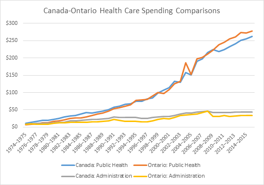 Ontario administrative health care funding